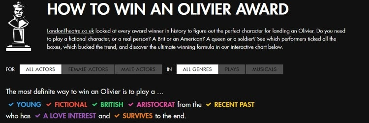 How to Win an Olivier Award - History Shows a Winning Formula